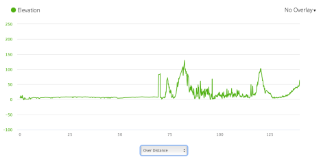 Jb11 - elevation profile from Garmin connect
