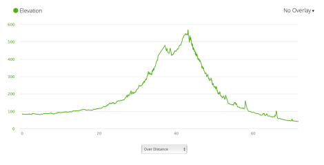 Jb20 - elevation profile from Garmin connect