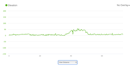 Jb22 - elevation profile from Garmin connect