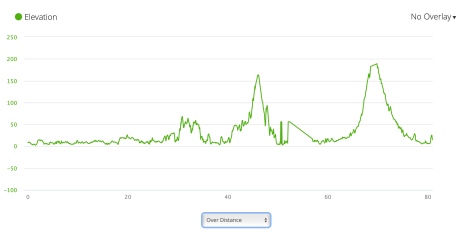 Jb23 - elevation profile from Garmin connect