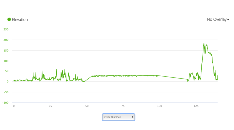 JB32 - elevation profile from Garmin connect