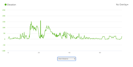 JB34 - elevation profile from Garmin connect