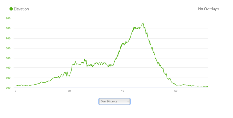 Jb37 - elevation profile from Garmin connect