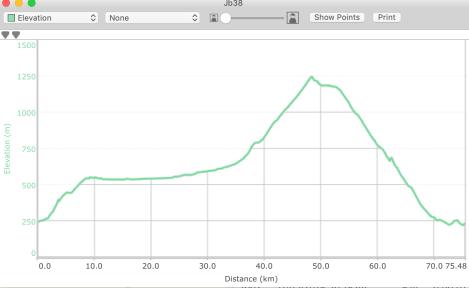 Jb38 - elevation profile from Basecamp