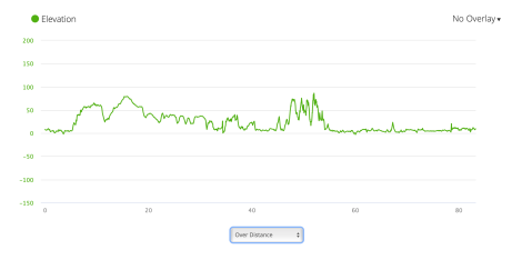 JB7 - elevation profile from Garmin connect