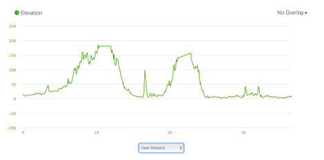 Jb9 - elevation profile from Garmin connect