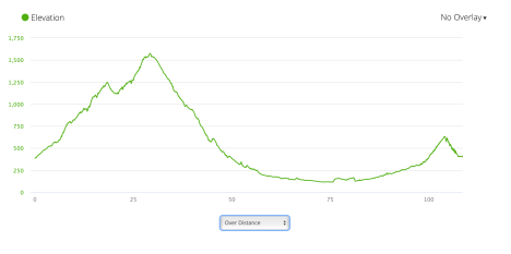 Jb47 - elevation profile from Garmin connect