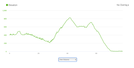 Jb48 - elevation profile from Garmin connect