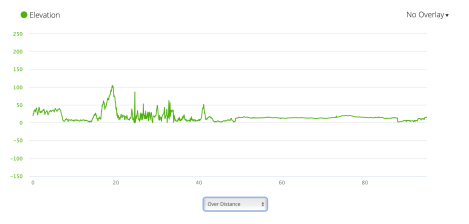 Jb50 - elevation profile from Garmin connect