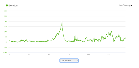 Jb51 - elevation profile from Garmin connect