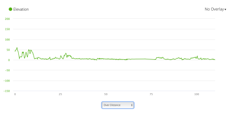 Jb59 - elevation profile from Garmin connect