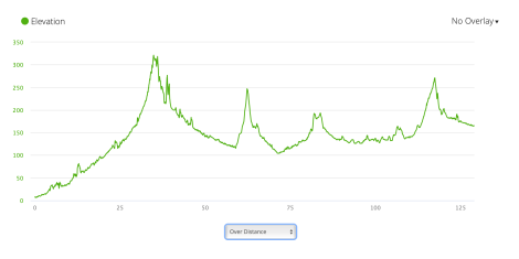 Jb63 elevation profile from Garmin Connect