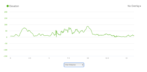 PCP1 elevation profile from Garmin Connect