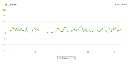 PCP3 elevation profile from Garmin Connect