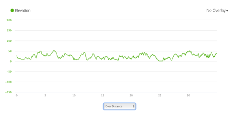 PCP4 elevation profile from Garmin Connect
