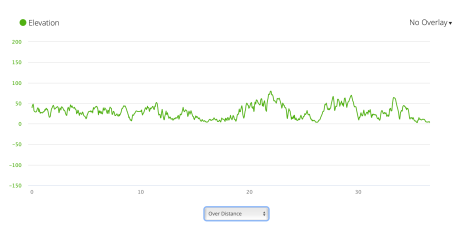 PCP5 elevation profile from Garmin Connect