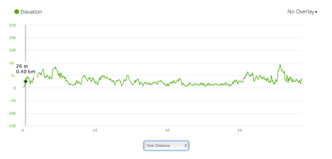 PCP6 elevation profile from Garmin Connect