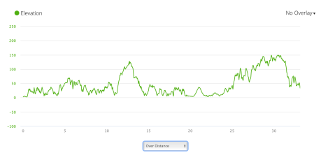 PCP8 elevation profile from Garmin Connect