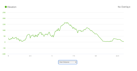 PCP9 elevation profile from Garmin Connect
